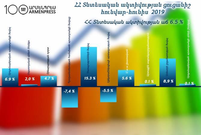 Индекс экономической активности в Армении вырос на 6,5%